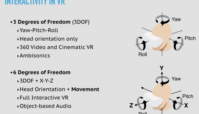 The Future of VR Audio – 3 Trends to Track This Year
