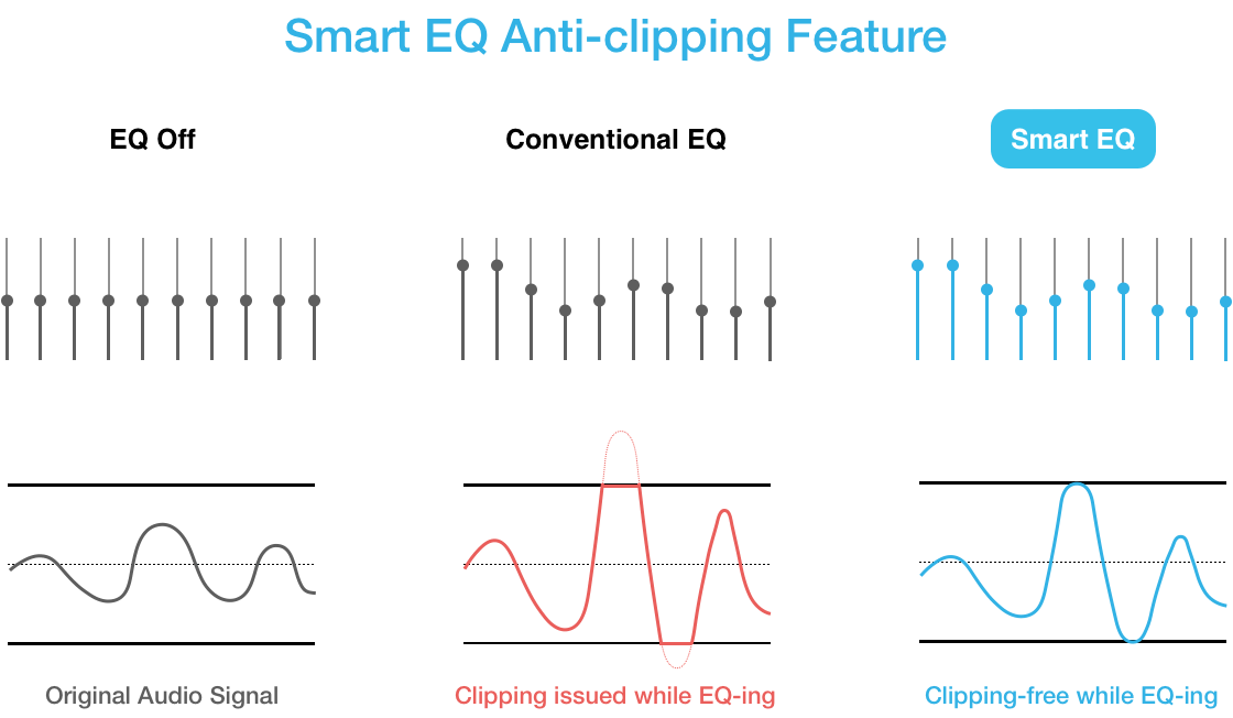 Clipping never occurs in any circumstance (Anti-clipping Feature)